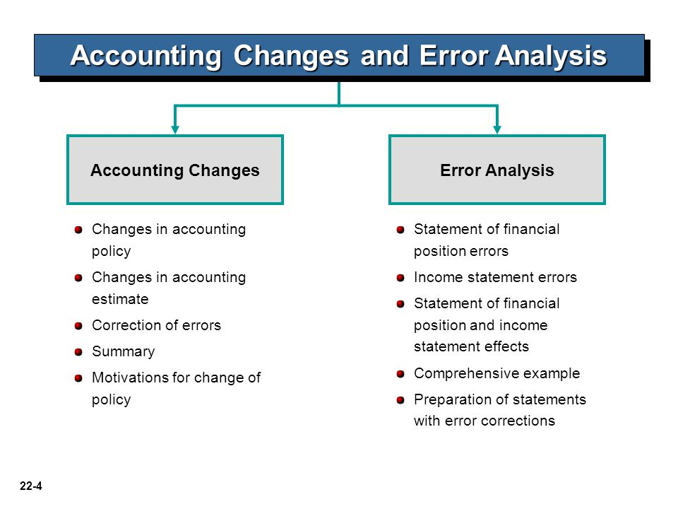22-4 Changes in accounting policy Changes in accounting estimate Correction of errors Summary Motivations for change of policy Accounting ChangesError