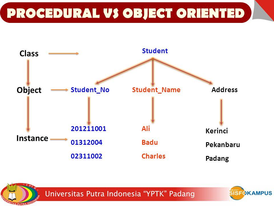Class Object Instance Student 201211001 01312004 02311002 Ali Badu Charles Kerinci Pekanbaru Padang Student_NoStudent_NameAddress PROCEDURAL VS OBJECT