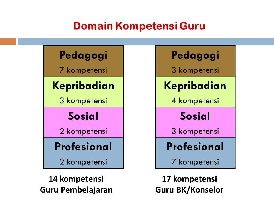Domain Kompetensi Guru Pedagogi 7 kompetensi Kepribadian 3 kompetensi Sosial 2 kompetensi Profesional 2 kompetensi 14 kompetensi Guru Pembelajaran Ped