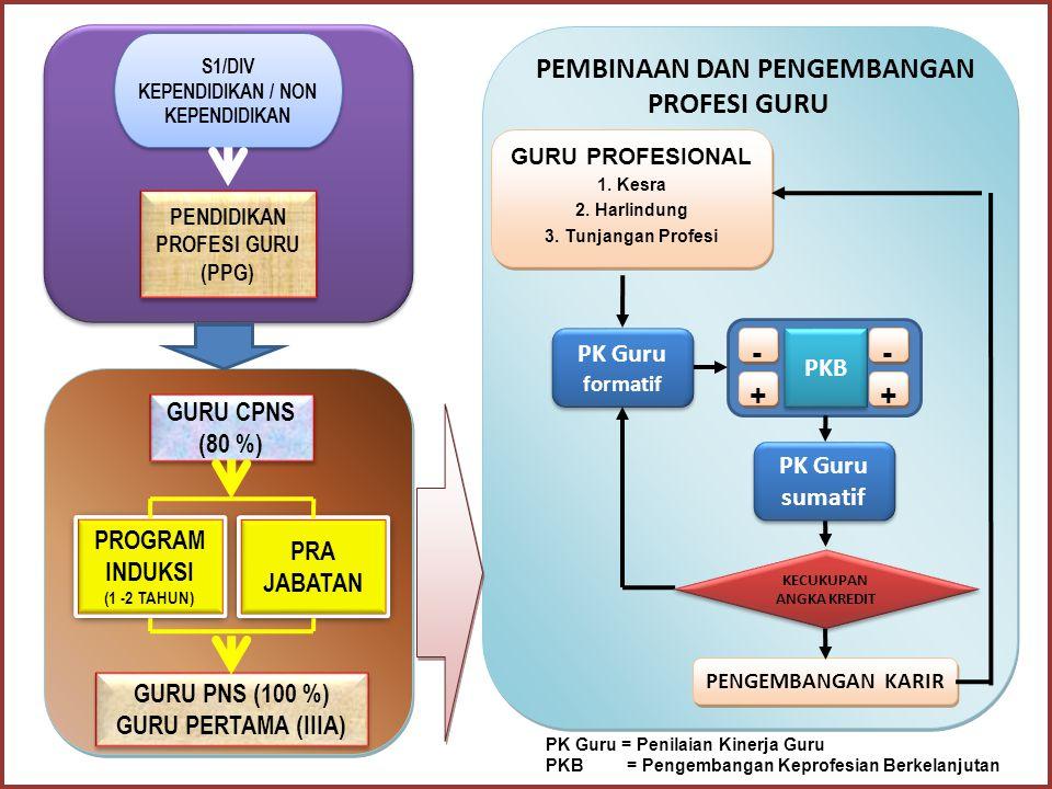 Lanjutan 16.Permendiknas No. 22 Th. 2010 tentang Penetapan Inpassing Jabatan Fungsional Guru Bukan PNS dan Angka Kreditnya (Perbaikan Permendiknas No.