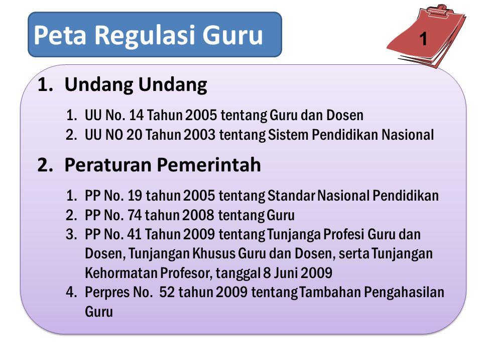 Peta Regulasi Guru 1.Undang Undang 1.UU No.