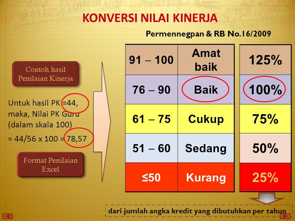 91  100 Amat baik 76  90 Baik 61  75 Cukup 51  60 Sedang ≤50Kurang Untuk hasil PK =44, maka, Nilai PK Guru (dalam skala 100) = 44/56 x 100 = 78,57