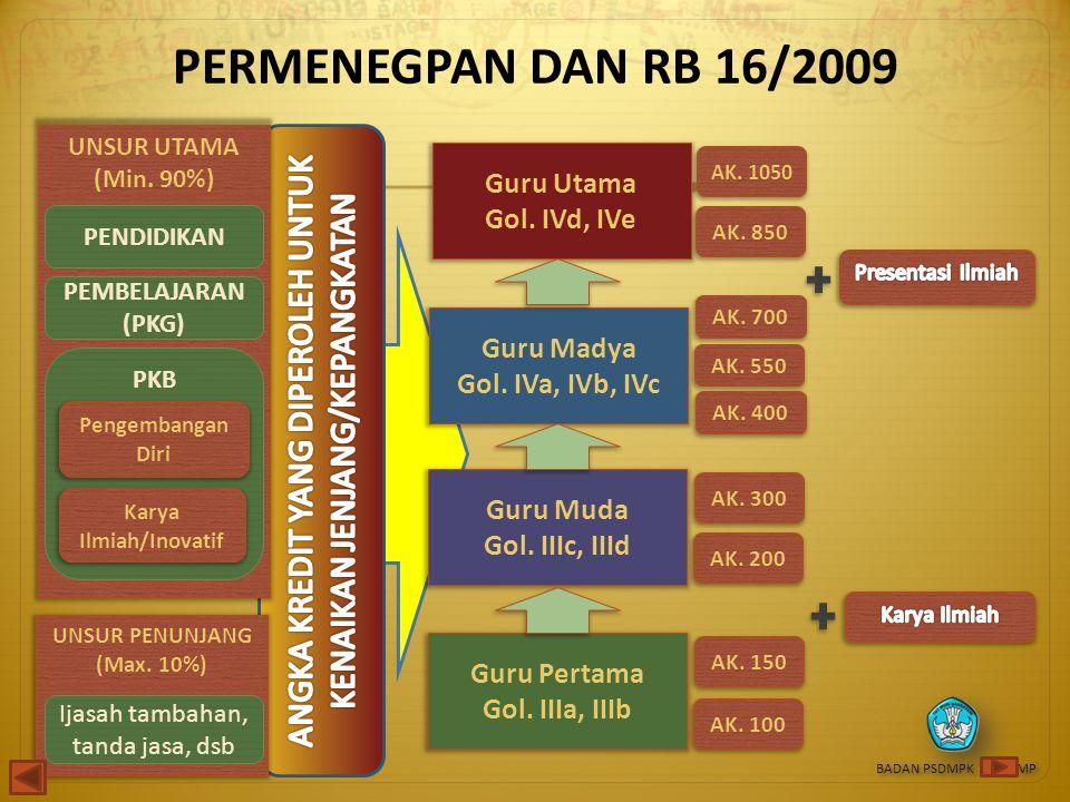 PERMENEGPAN DAN RB 16/2009 UNSUR UTAMA (Min. 90%) PENDIDIKAN PEMBELAJARAN (PKG) PKB Pengembangan Diri Karya Ilmiah/Inovatif UNSUR PENUNJANG (Max. 10%)