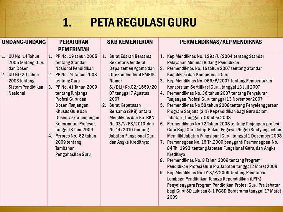 1.PETA REGULASI GURU 4 UNDANG-UNDANGPERATURAN PEMERINTAH SKB KEMENTERIANPERMENDIKNAS/KEP MENDIKNAS 1.UU No. 14 Tahun 2005 tentang Guru dan Dosen 2.UU