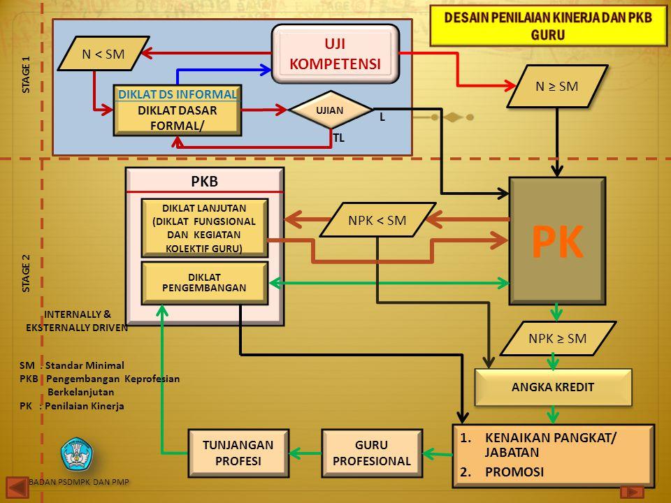 UJI KOMPETENSI PKB DIKLAT PENGEMBANGAN GURU PROFESIONAL 1.KENAIKAN PANGKAT/ JABATAN 2.PROMOSI PK INTERNALLY & EKSTERNALLY DRIVEN DIKLAT DS INFORMAL DI