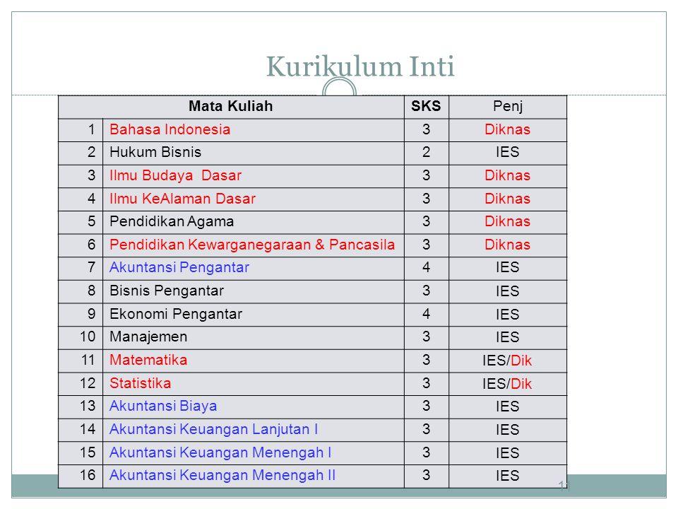 Kurikulum Inti Mata KuliahSKSPenj 1Bahasa Indonesia3Diknas 2Hukum Bisnis2IES 3Ilmu Budaya Dasar3Diknas 4Ilmu KeAlaman Dasar3Diknas 5Pendidikan Agama3D