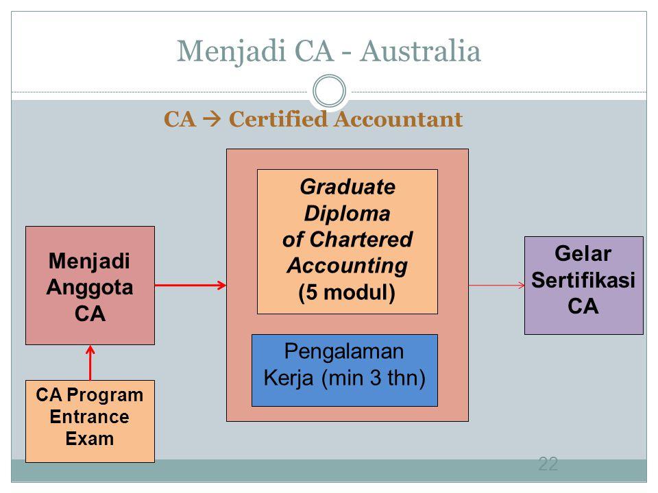Menjadi CA - Australia 22 Menjadi Anggota CA Graduate Diploma of Chartered Accounting (5 modul) Pengalaman Kerja (min 3 thn) Gelar Sertifikasi CA CA  Certified Accountant CA Program Entrance Exam