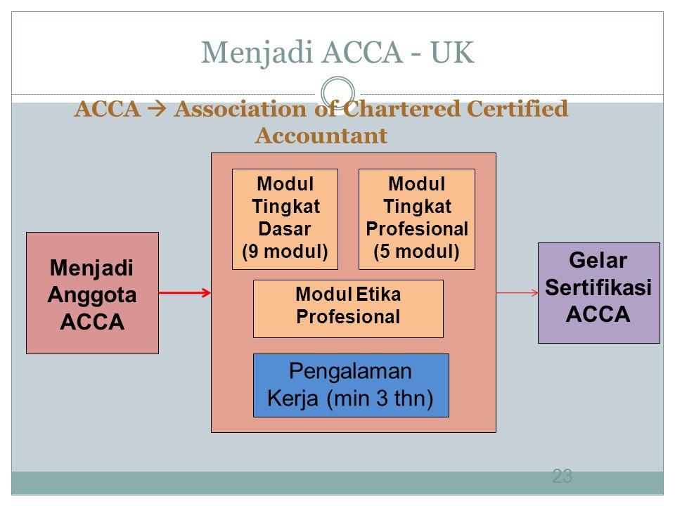 Menjadi ACCA - UK 23 Menjadi Anggota ACCA Modul Tingkat Dasar (9 modul) Pengalaman Kerja (min 3 thn) Gelar Sertifikasi ACCA ACCA  Association of Chartered Certified Accountant Modul Tingkat Profesional (5 modul) Modul Etika Profesional