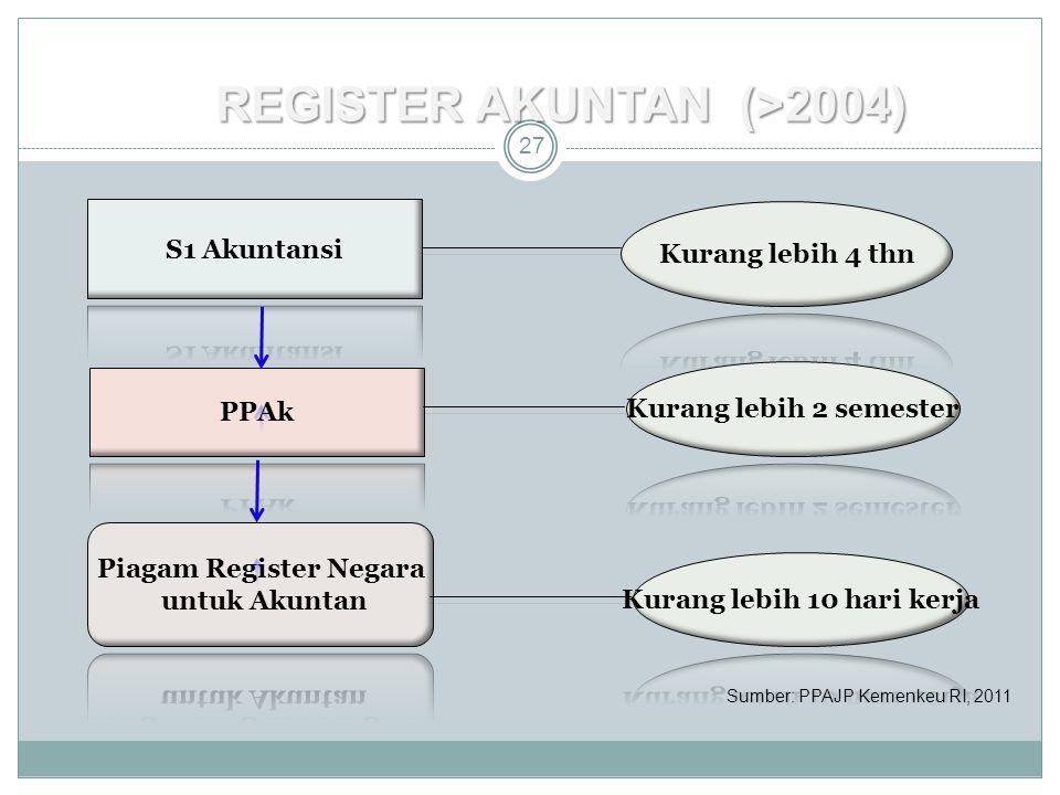 REGISTER AKUNTAN (>2004) 27 Sumber: PPAJP Kemenkeu RI, 2011