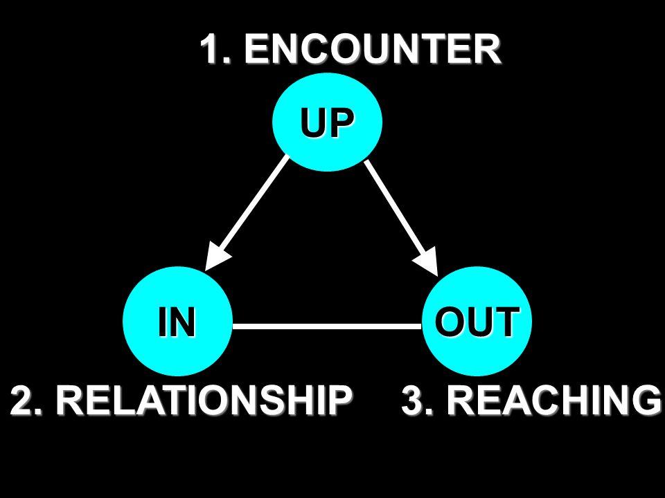 UP INOUT 1. ENCOUNTER 2. RELATIONSHIP 3. REACHING