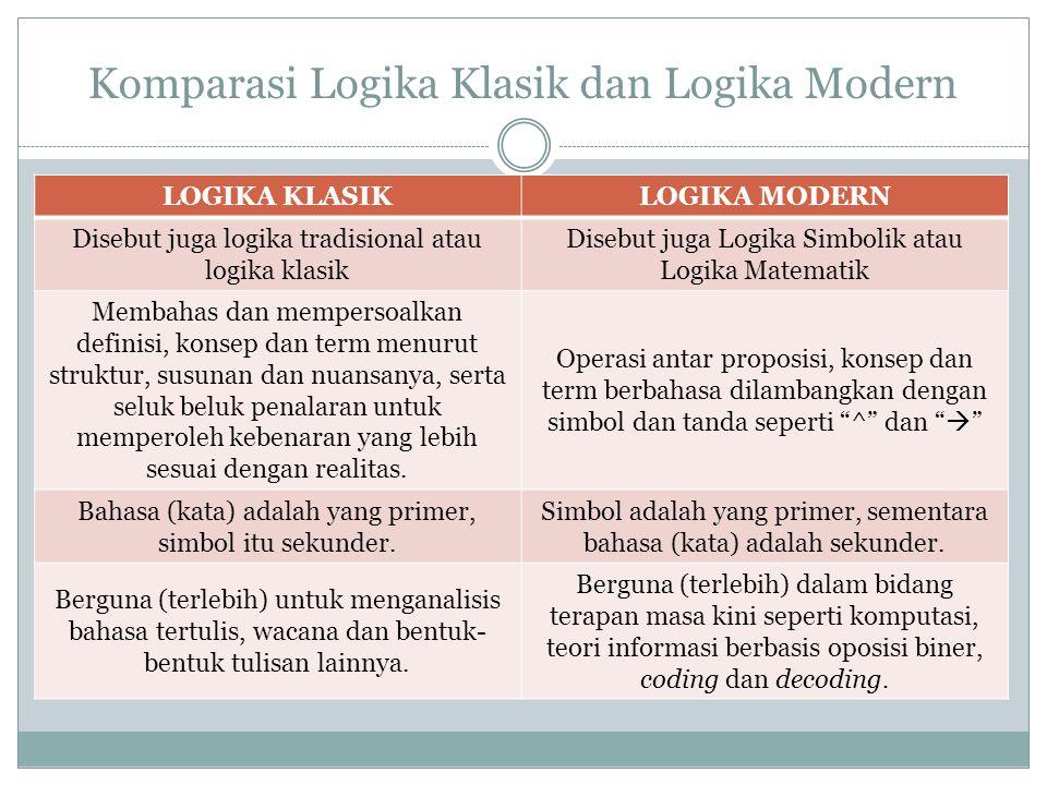 Komparasi Logika Klasik dan Logika Modern LOGIKA KLASIKLOGIKA MODERN Disebut juga logika tradisional atau logika klasik Disebut juga Logika Simbolik atau Logika Matematik Membahas dan mempersoalkan definisi, konsep dan term menurut struktur, susunan dan nuansanya, serta seluk beluk penalaran untuk memperoleh kebenaran yang lebih sesuai dengan realitas.