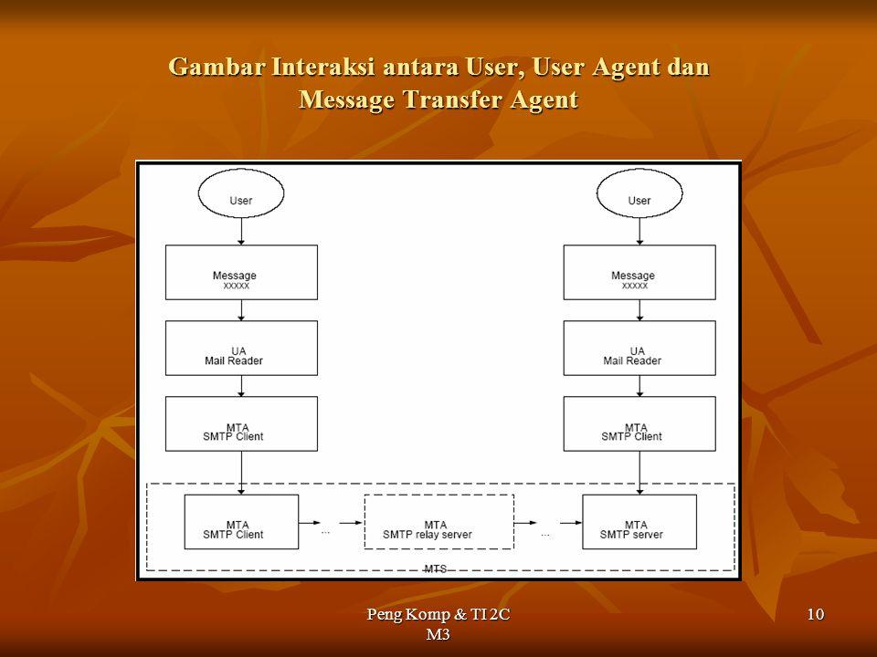 Peng Komp & TI 2C M3 10 Gambar Interaksi antara User, User Agent dan Message Transfer Agent