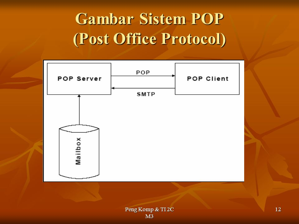 Peng Komp & TI 2C M3 12 Gambar Sistem POP (Post Office Protocol)