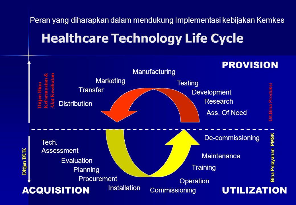 Healthcare Technology Life Cycle PROVISION ACQUISITIONUTILIZATION De-commissioning Maintenance Training Operation Installation Procurement Planning Tech.