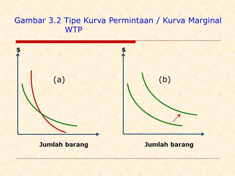 (a) $ Jumlah barang (b) $ Jumlah barang Gambar 3.2 Tipe Kurva Permintaan / Kurva Marginal WTP