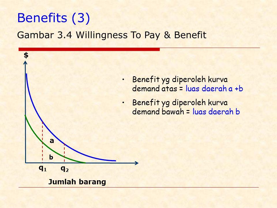 Gambar 3.4 Willingness To Pay & Benefit b $ Jumlah barang a q1q1 q2q2 Benefit yg diperoleh kurva demand atas = luas daerah a +b Benefit yg diperoleh kurva demand bawah = luas daerah b Benefits (3)