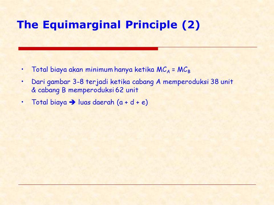 The Equimarginal Principle (2) Total biaya akan minimum hanya ketika MC A = MC B Dari gambar 3-8 terjadi ketika cabang A memperoduksi 38 unit & cabang B memperoduksi 62 unit Total biaya  luas daerah (a + d + e)