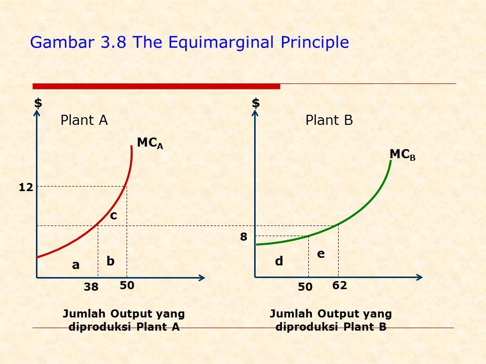Plant A $ Jumlah Output yang diproduksi Plant A $ Plant B Jumlah Output yang diproduksi Plant B a b c d e 38 50 6262 MC A MC B Gambar 3.8 The Equimarginal Principle 12 8