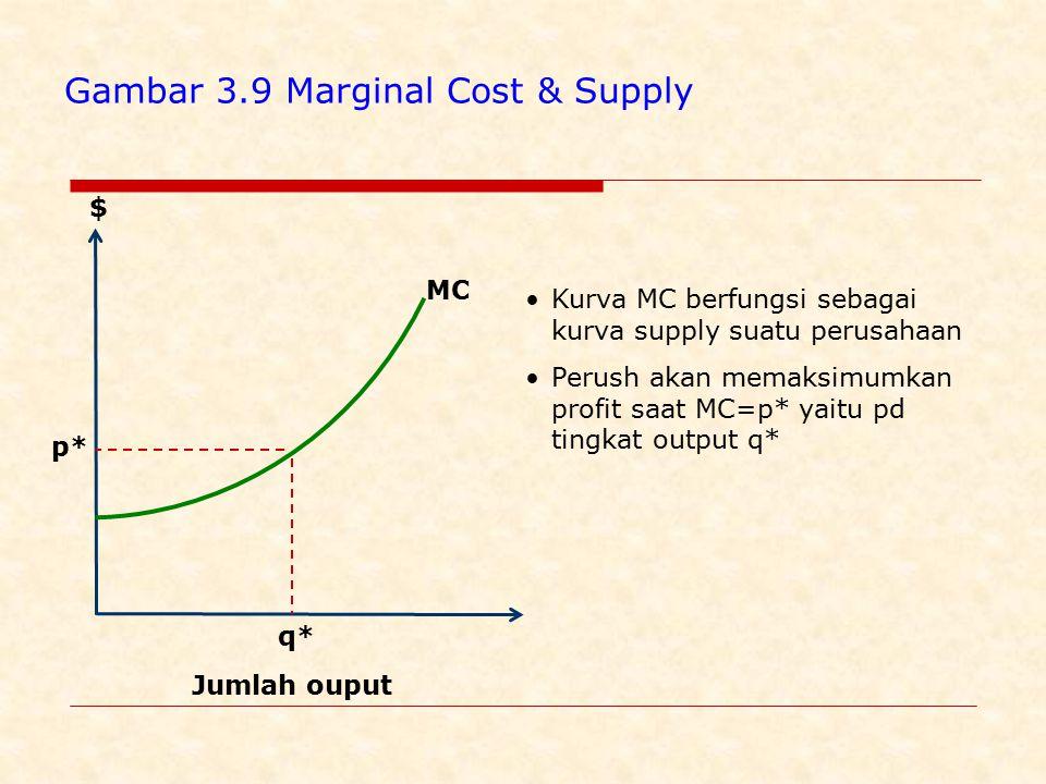 $ q* Jumlah ouput MC p* Gambar 3.9 Marginal Cost & Supply Kurva MC berfungsi sebagai kurva supply suatu perusahaan Perush akan memaksimumkan profit saat MC=p* yaitu pd tingkat output q*
