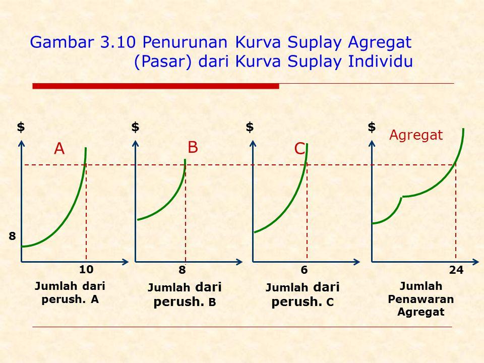Gambar 3.10 Penurunan Kurva Suplay Agregat (Pasar) dari Kurva Suplay Individu Jumlah dari perush.