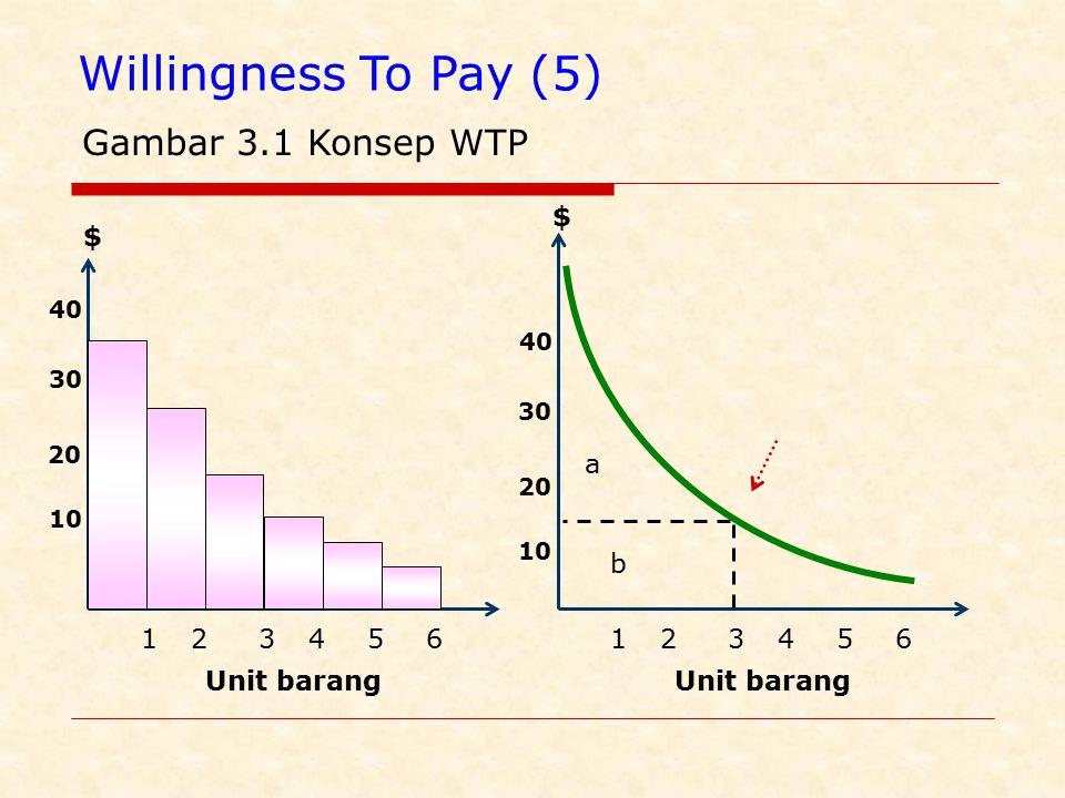 Biaya (3) Kurva biaya menunjukkan hubungan jumlah output dgn biaya yg dikeluarkannya $ Jumlah ouput Total Cost Total Variable Cost Total Fixed Cost