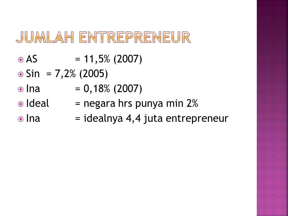  AS= 11,5% (2007)  Sin= 7,2% (2005)  Ina= 0,18% (2007)  Ideal= negara hrs punya min 2%  Ina= idealnya 4,4 juta entrepreneur