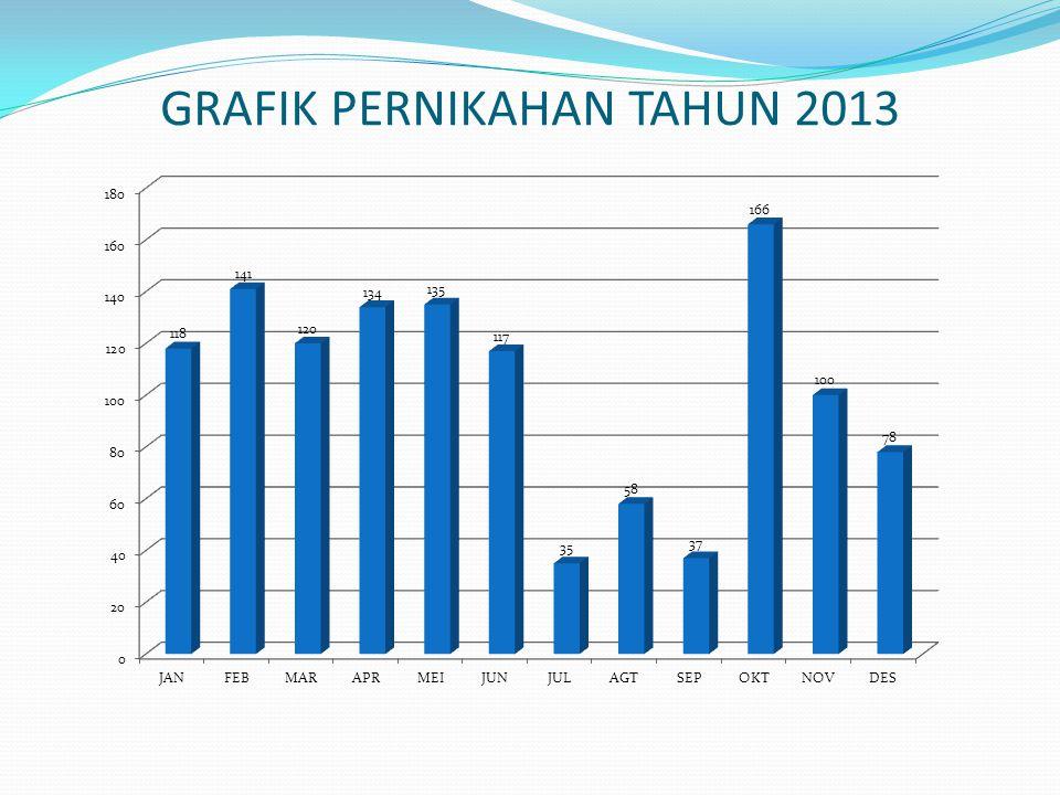GRAFIK PERNIKAHAN TAHUN 2013
