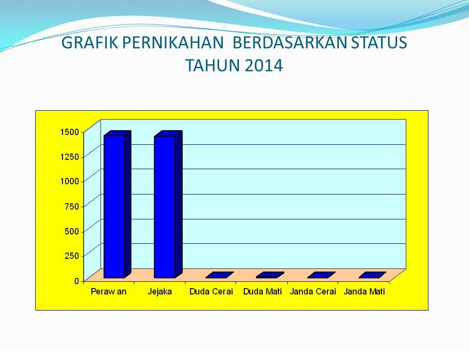 GRAFIK PERNIKAHAN BERDASARKAN STATUS TAHUN 2014