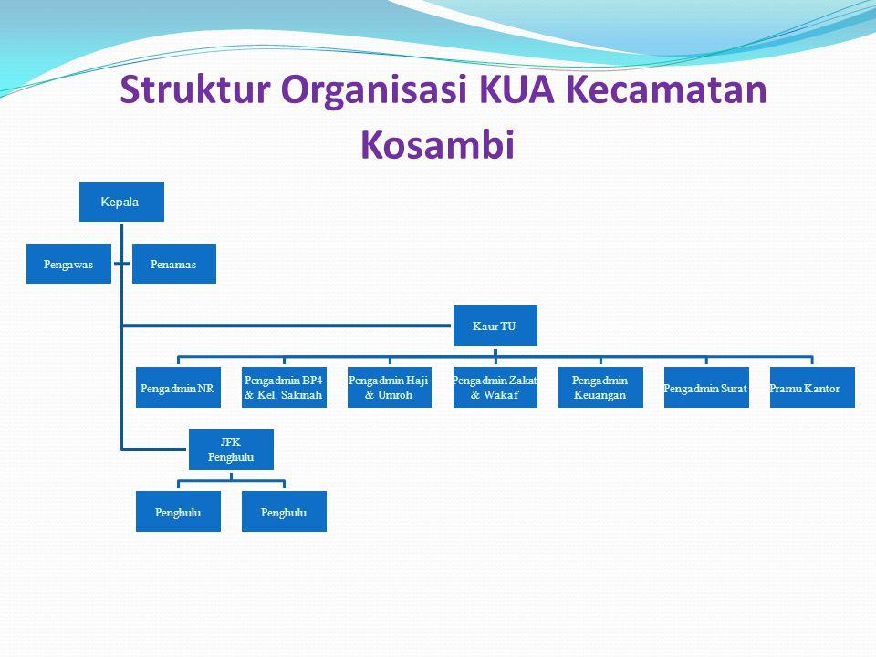 Struktur Organisasi KUA Kecamatan Kosambi Kepala Kaur TU Pengadmin NR Pengadmin BP4 & Kel. Sakinah Pengadmin Haji & Umroh Pengadmin Zakat & Wakaf Peng