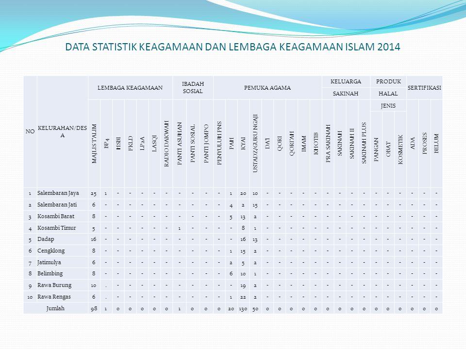 DATA STATISTIK KEAGAMAAN DAN LEMBAGA KEAGAMAAN ISLAM 2014 NO KELURAHAN/DES A LEMBAGA KEAGAMAAN IBADAH SOSIAL PEMUKA AGAMA KELUARGAPRODUK SERTIFIKASI S