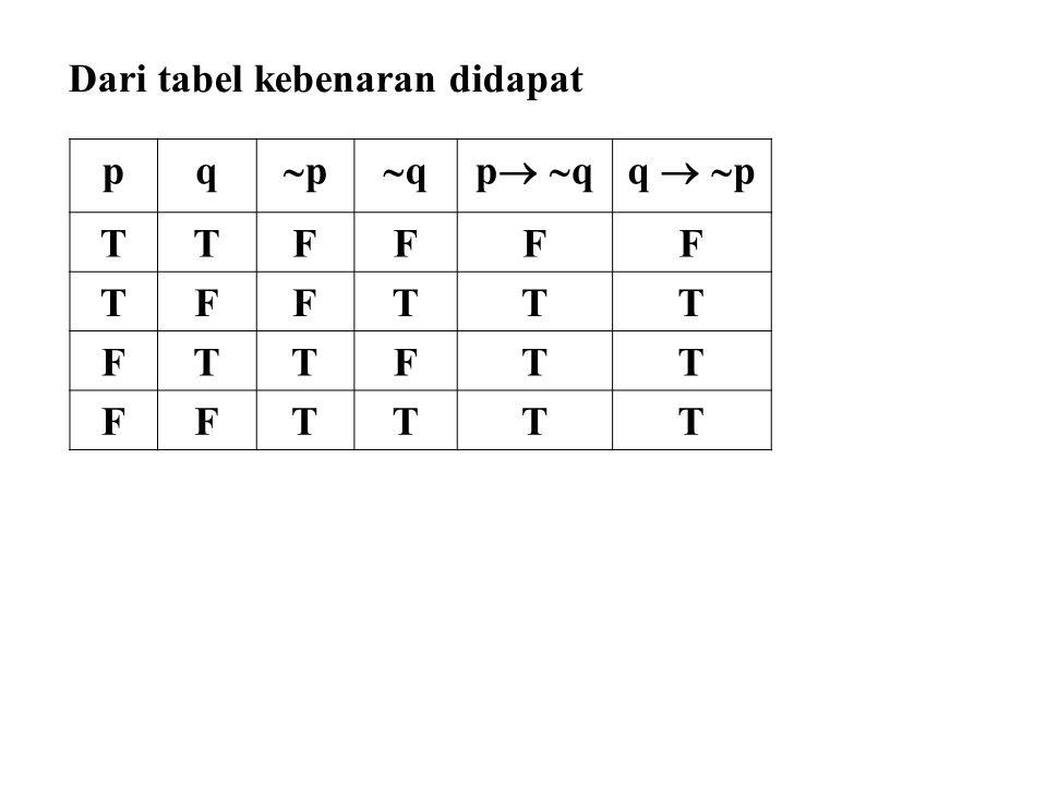 pq pp qqp qp qq   p TTFFFF TFFTTT FTTFTT FFTTTT Dari tabel kebenaran didapat