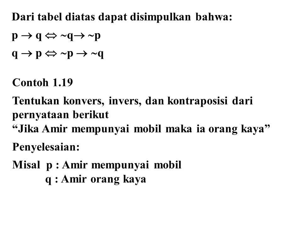 Dari tabel diatas dapat disimpulkan bahwa: p  q   q   p q  p   p   q Contoh 1.19 Tentukan konvers, invers, dan kontraposisi dari pernyataan