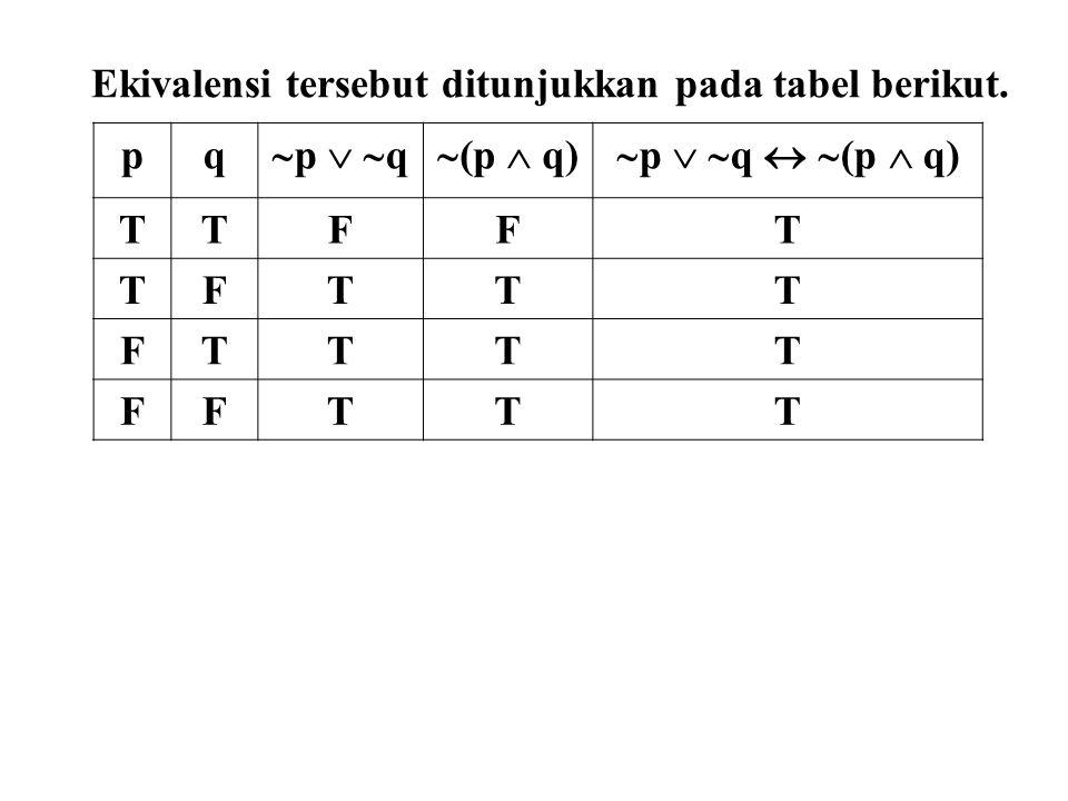 Ekivalensi tersebut ditunjukkan pada tabel berikut. pq  p   q  (p  q)  p   q   (p  q) TTFFT TFTTT FTTTT FFTTT