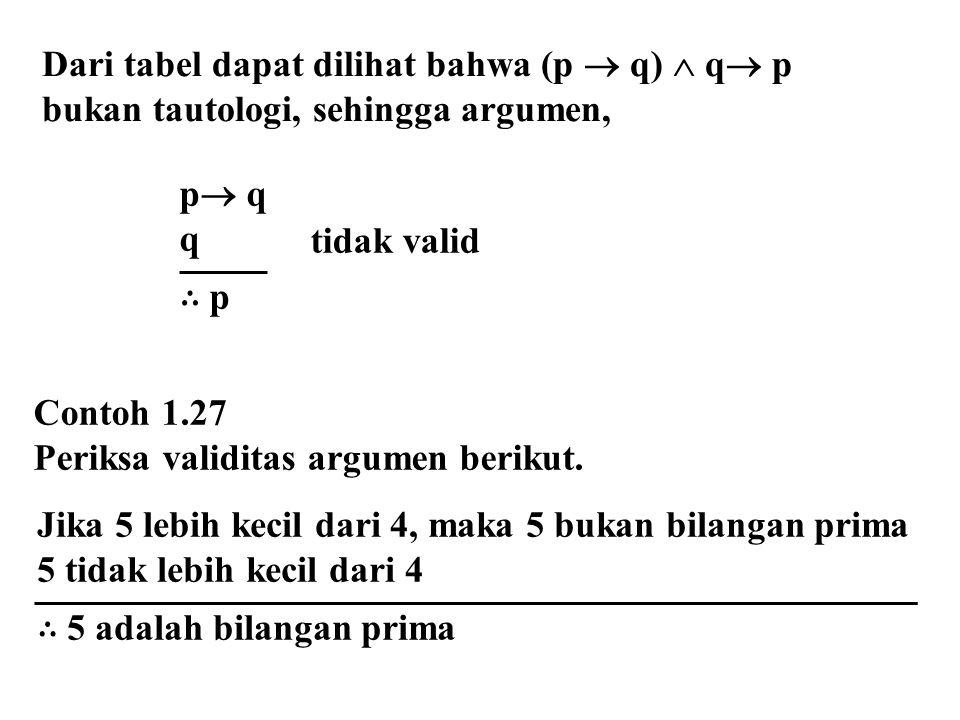 Dari tabel dapat dilihat bahwa (p  q)  q  p bukan tautologi, sehingga argumen, p  q q ∴ p tidak valid Contoh 1.27 Periksa validitas argumen beriku