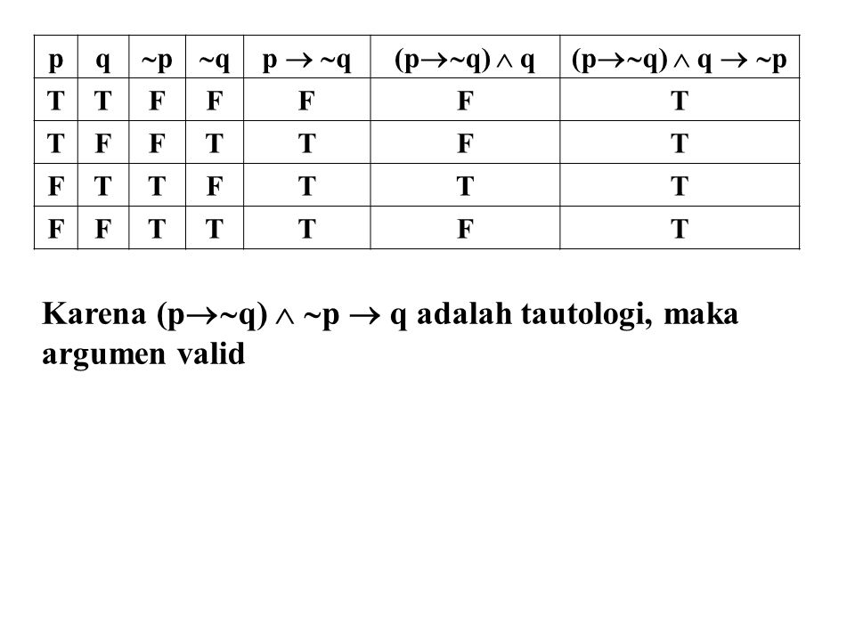 pq pp qqp   q(p  q)  q(p  q)  q   p TTFFFFT TFFTTFT FTTFTTT FFTTTFT Karena (p  q)   p  q adalah tautologi, maka argumen valid