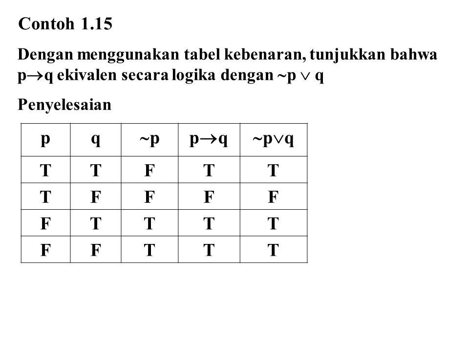 Dengan menggunakan tabel kebenaran, tunjukkan bahwa p  q ekivalen secara logika dengan  p  q Penyelesaian Contoh 1.15 pq pppqpq pqpq TTFTT
