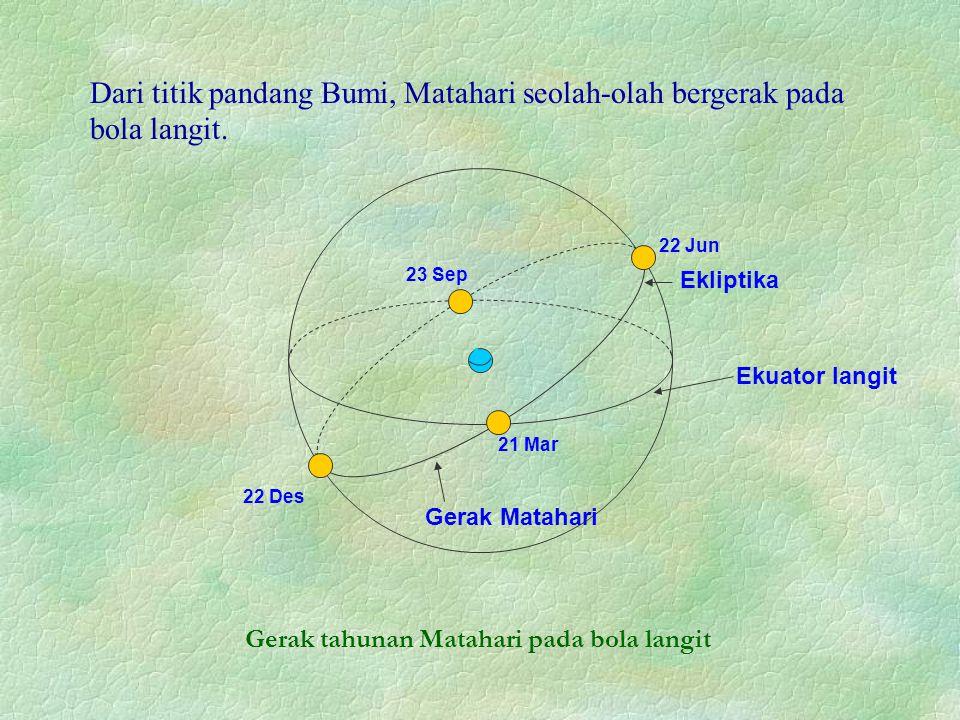 Gerak Matahari Ekuator langit Ekliptika 22 Jun 22 Des 21 Mar 23 Sep Gerak tahunan Matahari pada bola langit Dari titik pandang Bumi, Matahari seolah-olah bergerak pada bola langit.
