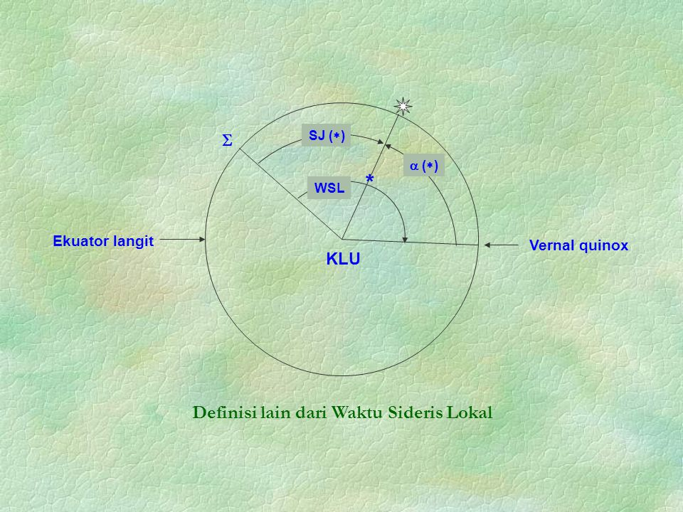 Ekuator langit KLU  SJ (  ) Vernal quinox WSL *  (  ) Definisi lain dari Waktu Sideris Lokal