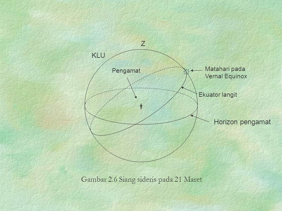 Ekuator langit Matahari pada Vernal Equinox  KLU Pengamat Horizon pengamat Z ☼ Gambar 2.6 Siang sideris pada 21 Maret