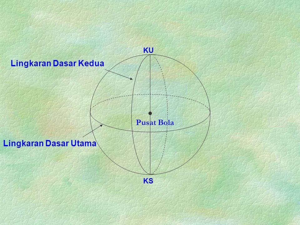 KS KU Lingkaran Dasar Utama Lingkaran Dasar Kedua Pusat Bola