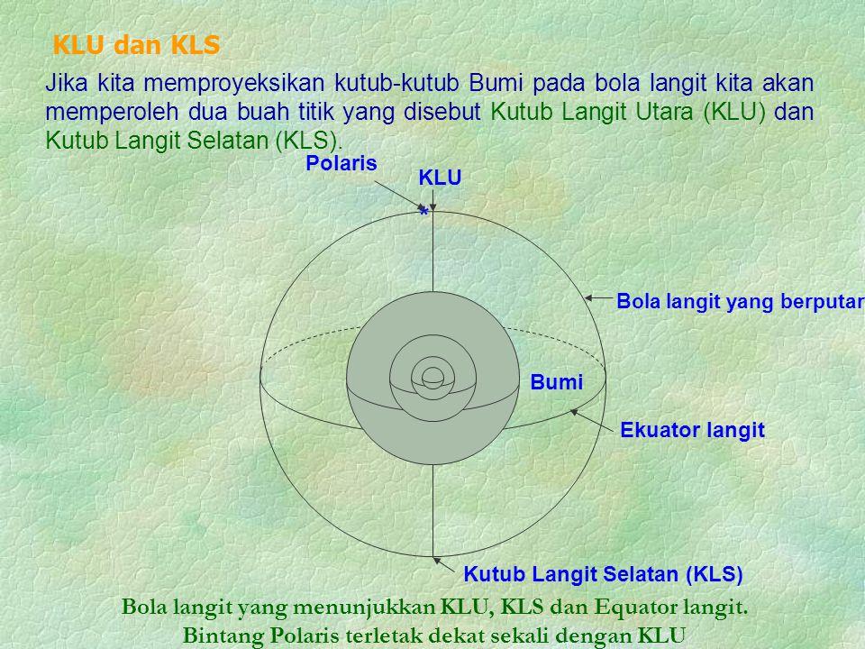 * Polaris Bumi Bola langit yang berputar Kutub Langit Selatan (KLS) KLU Ekuator langit Bola langit yang menunjukkan KLU, KLS dan Equator langit.