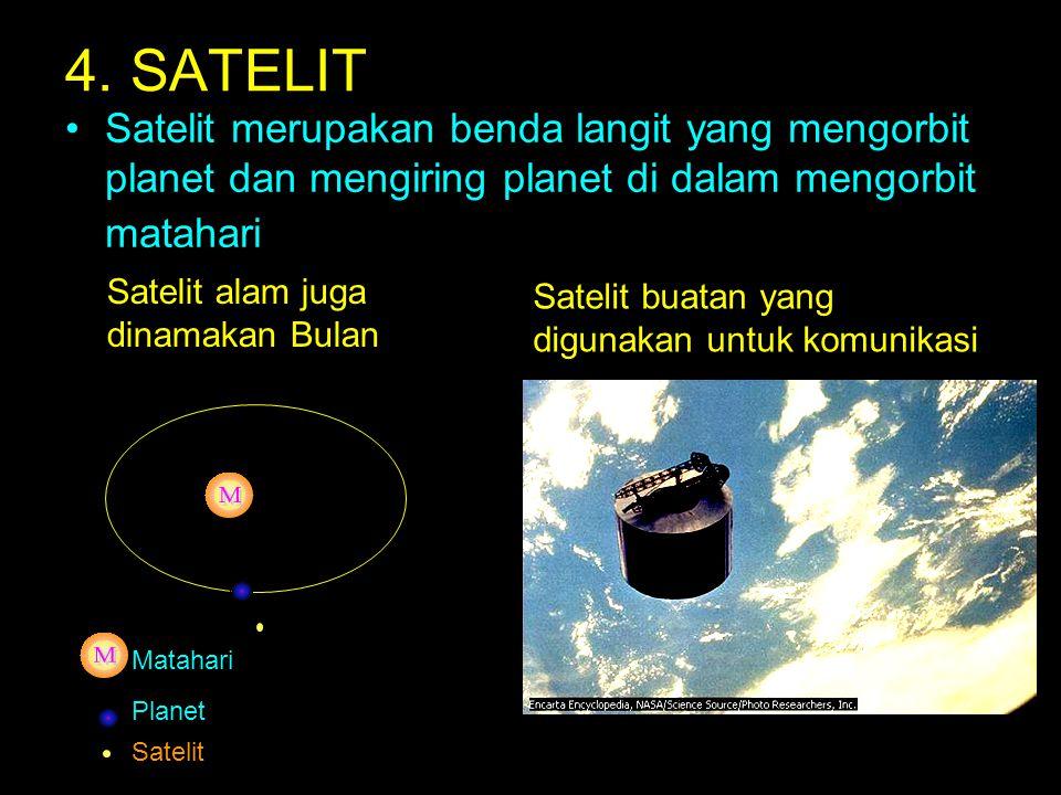 4. SATELIT Satelit merupakan benda langit yang mengorbit planet dan mengiring planet di dalam mengorbit matahari Planet Satelit Matahari Satelit alam