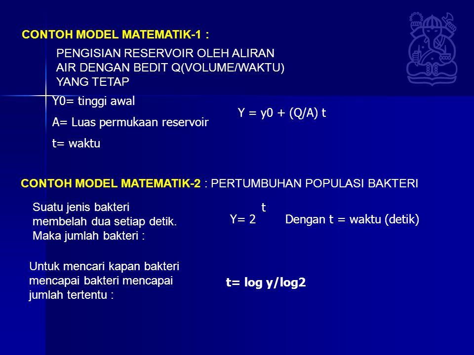 CONTOH MODEL MATEMATIK-1 : PENGISIAN RESERVOIR OLEH ALIRAN AIR DENGAN BEDIT Q(VOLUME/WAKTU) YANG TETAP CONTOH MODEL MATEMATIK-2 : PERTUMBUHAN POPULASI BAKTERI Suatu jenis bakteri membelah dua setiap detik.
