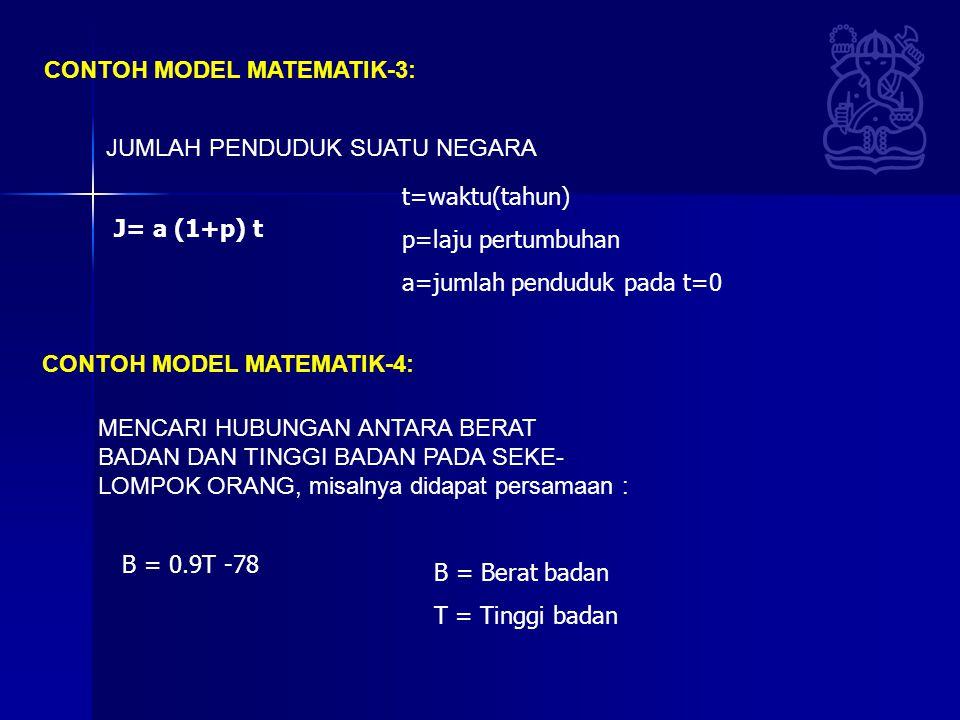 CONTOH MODEL MATEMATIK-3: JUMLAH PENDUDUK SUATU NEGARA CONTOH MODEL MATEMATIK-4: MENCARI HUBUNGAN ANTARA BERAT BADAN DAN TINGGI BADAN PADA SEKE- LOMPOK ORANG, misalnya didapat persamaan : J= a (1+p) t t=waktu(tahun) p=laju pertumbuhan a=jumlah penduduk pada t=0 B = 0.9T -78 B = Berat badan T = Tinggi badan