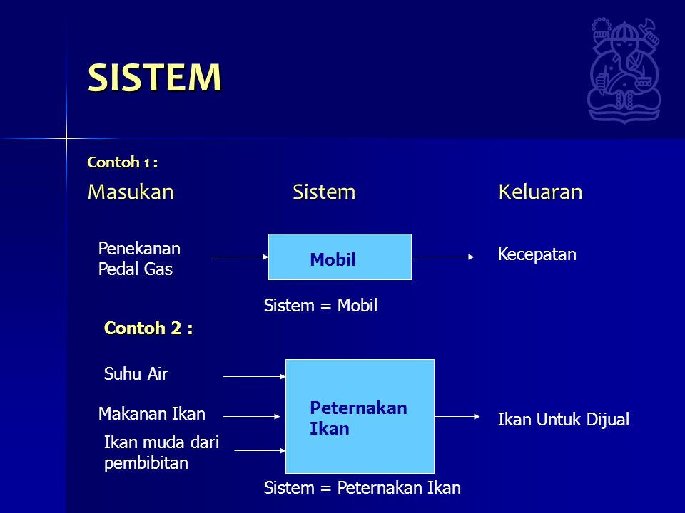 SISTEM Contoh 1 : Masukan SistemKeluaran Penekanan Pedal Gas Kecepatan Mobil Contoh 2 : Makanan Ikan Ikan muda dari pembibitan Suhu Air Ikan Untuk Dijual Peternakan Ikan Sistem = Mobil Sistem = Peternakan Ikan