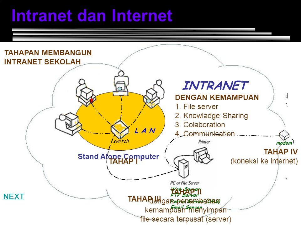 Intranet dan Internet KEMAMPUAN LAN (local area netwrok) 1. File dan Printer Sharing 2. WorkGroups 3. Penyimpanan data terdistribusi pada masing-masin