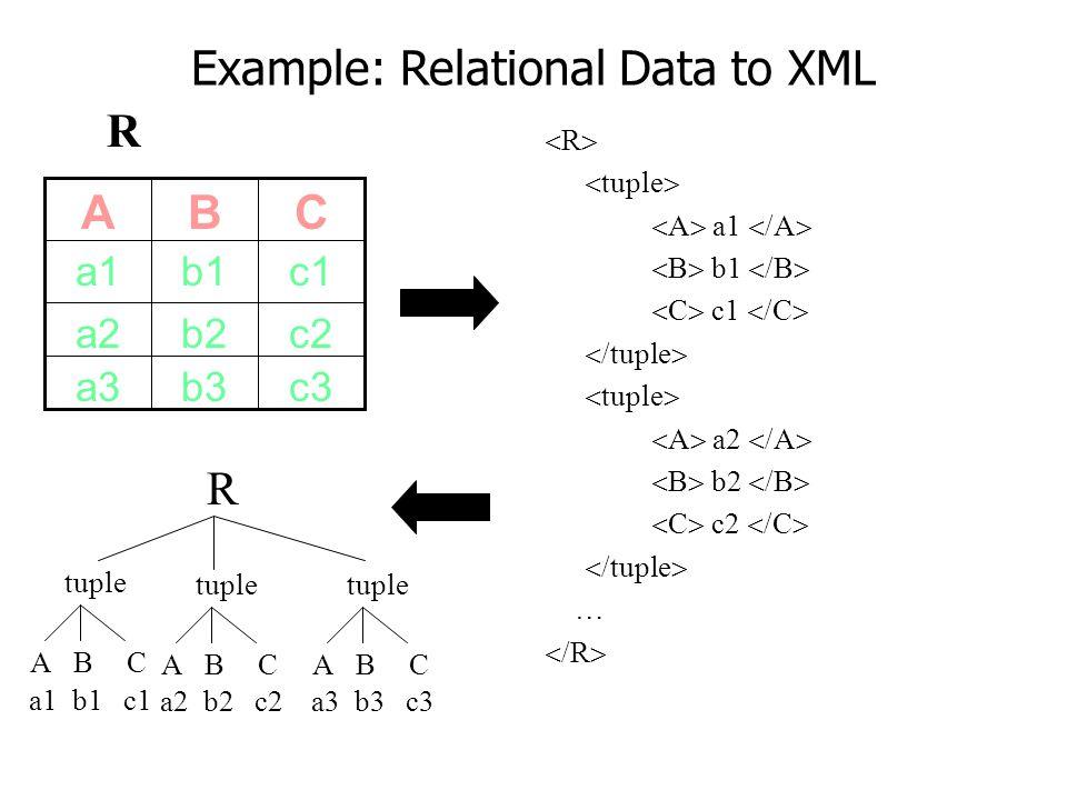 Example: Relational Data to XML c2b2a2 c3b3a3 c1b1a1 CBA R  R   tuple   A  a1  /A   B  b1  /B   C  c1  /C   /tuple   tuple   A 