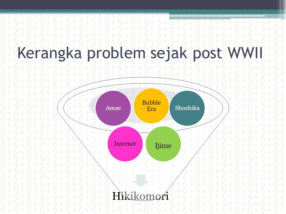 Kerangka problem sejak post WWII Hikikomori ShoshikaAmae Bubble Era Internet Ijime