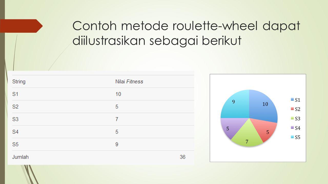 Contoh metode roulette-wheel dapat diilustrasikan sebagai berikut