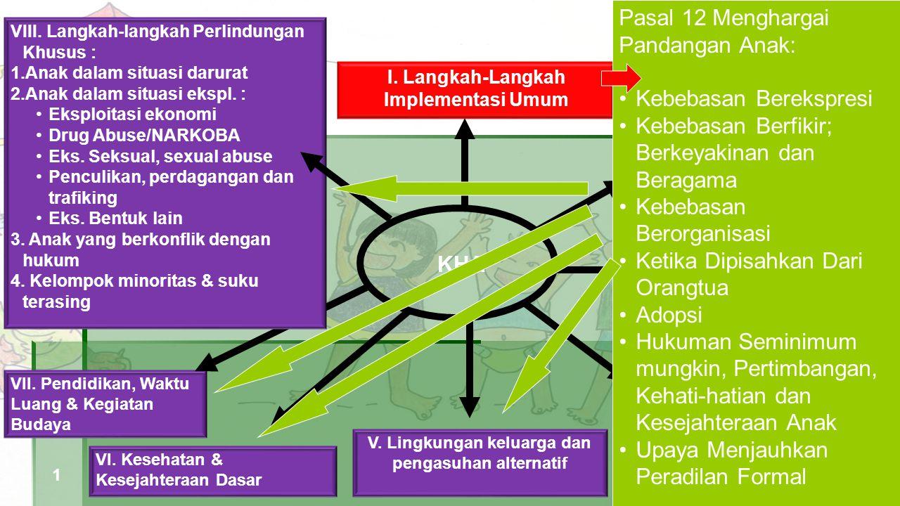 KHA II.Definisi Anak I. Langkah-Langkah Implementasi Umum III.